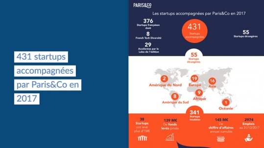 Bilan incubateurs Paris&Co 2018